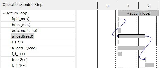 صفحه schedule viewer در ابزار Vivado-HLS